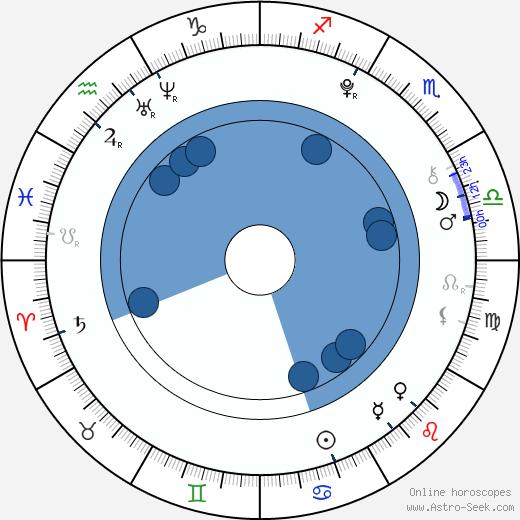 Sammuel Soifer wikipedia, horoscope, astrology, instagram