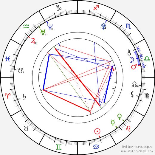 Sammuel Soifer tema natale, oroscopo, Sammuel Soifer oroscopi gratuiti, astrologia