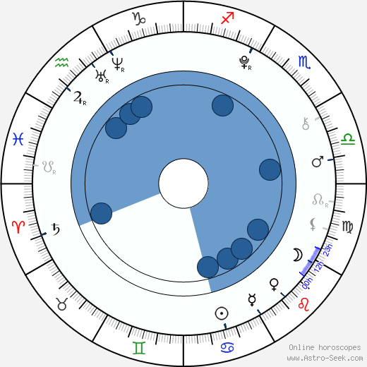 William McMinn wikipedia, horoscope, astrology, instagram