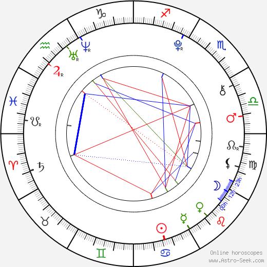 William McMinn день рождения гороскоп, William McMinn Натальная карта онлайн
