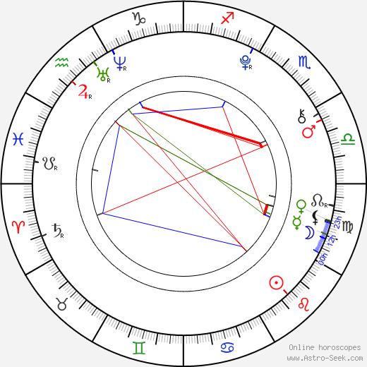 Adam Irigoyen birth chart, Adam Irigoyen astro natal horoscope, astrology