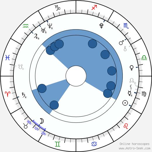 Alan Walker wikipedia, horoscope, astrology, instagram