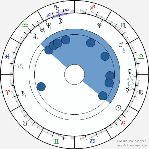 Cassidy Hinkle wikipedia, horoscope, astrology, instagram
