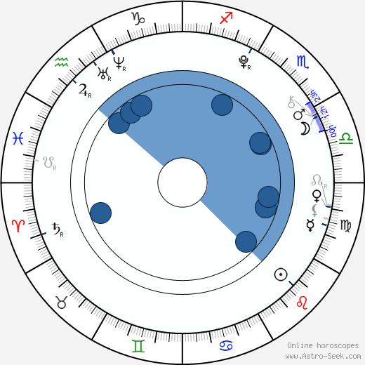 Clifford Lee Dickson wikipedia, horoscope, astrology, instagram