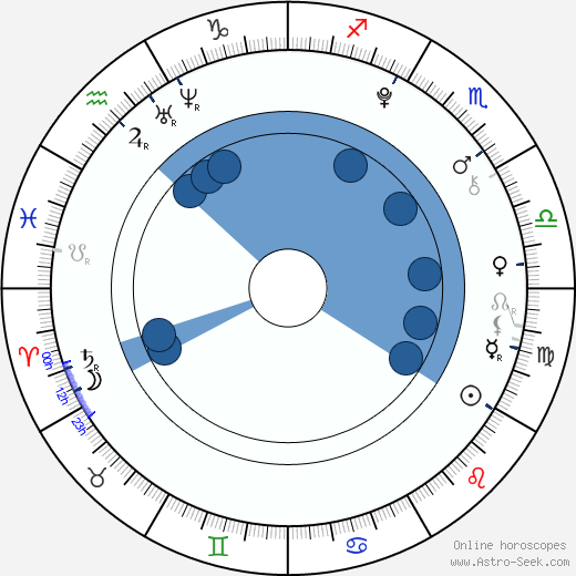Ferran Rull wikipedia, horoscope, astrology, instagram