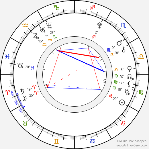 Ferran Rull birth chart, biography, wikipedia 2018, 2019