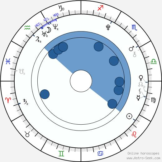 Greyson Michael Chance wikipedia, horoscope, astrology, instagram