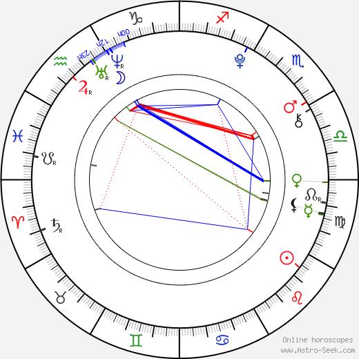 Грейсон Ченс Greyson Michael Chance день рождения гороскоп, Greyson Michael Chance Натальная карта онлайн