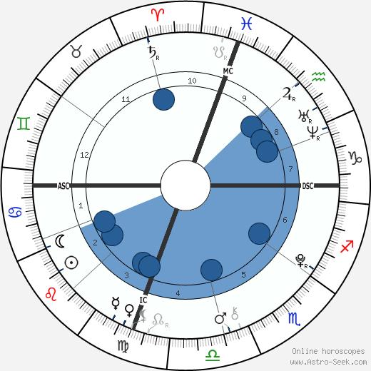 Hunter William Douglas wikipedia, horoscope, astrology, instagram