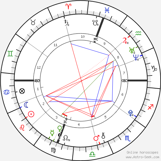 Hunter William Douglas birth chart, Hunter William Douglas astro natal horoscope, astrology