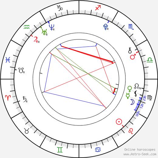 Jiao Xu день рождения гороскоп, Jiao Xu Натальная карта онлайн