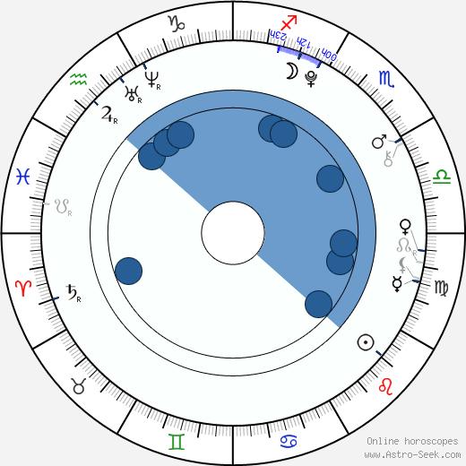 Jin-goo Yeo wikipedia, horoscope, astrology, instagram