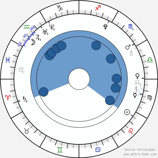 Josephine Langford wikipedia, horoscope, astrology, instagram