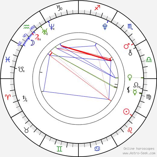 Josephine Langford tema natale, oroscopo, Josephine Langford oroscopi gratuiti, astrologia