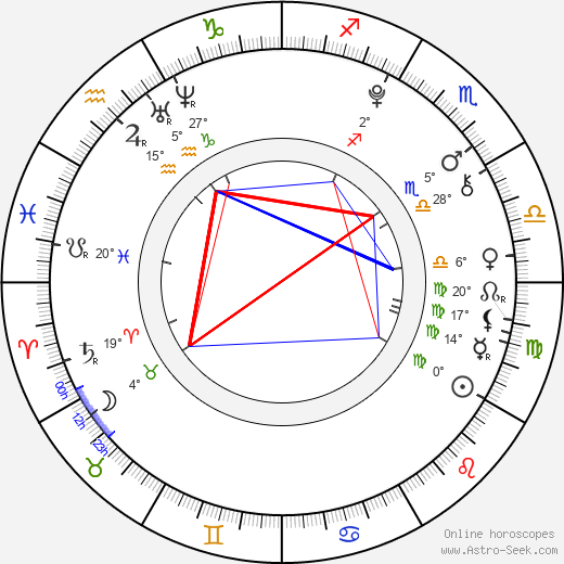 Kana Kita birth chart, biography, wikipedia 2019, 2020