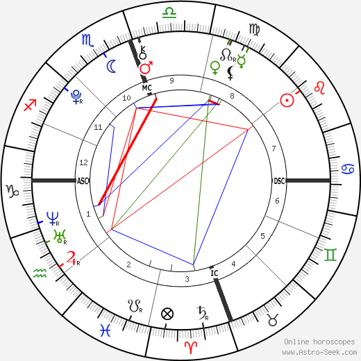 Kylie Jenner Birth Chart Horoscope, Date of Birth, Astro