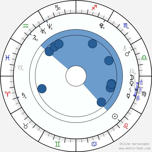 Michaela Exlová wikipedia, horoscope, astrology, instagram