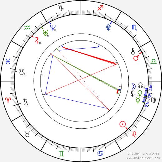 Michaela Exlová день рождения гороскоп, Michaela Exlová Натальная карта онлайн
