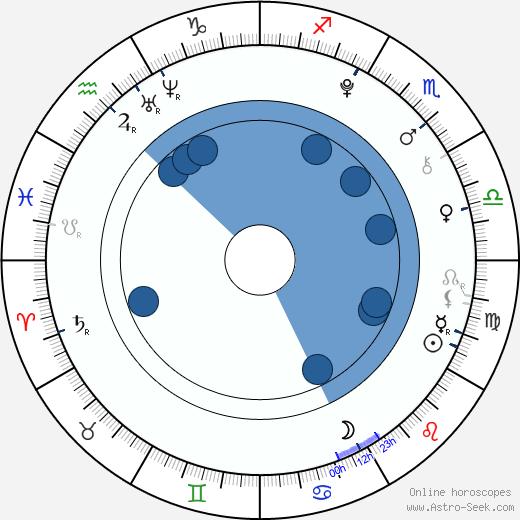 Nina Monka wikipedia, horoscope, astrology, instagram