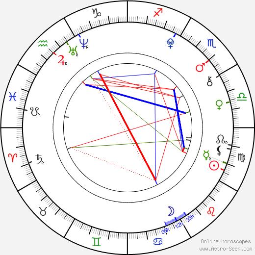 Nina Monka tema natale, oroscopo, Nina Monka oroscopi gratuiti, astrologia