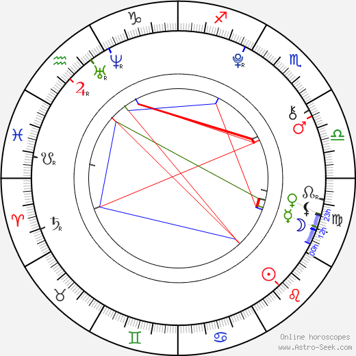 Olivia Holt astro natal birth chart, Olivia Holt horoscope, astrology