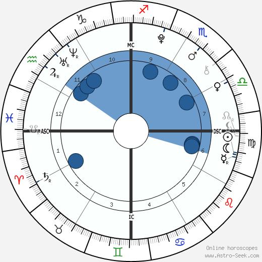 Antonio Bellotto wikipedia, horoscope, astrology, instagram