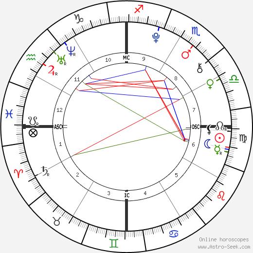 Antonio Bellotto день рождения гороскоп, Antonio Bellotto Натальная карта онлайн