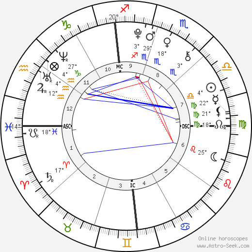 Christopher Schwarzenegger birth chart, biography, wikipedia 2017, 2018