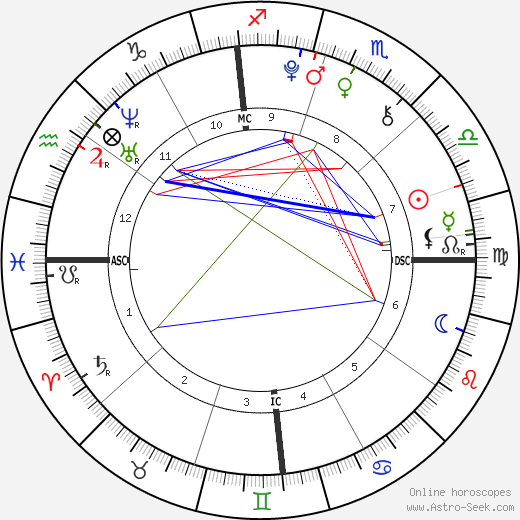Christopher Schwarzenegger astro natal birth chart, Christopher Schwarzenegger horoscope, astrology