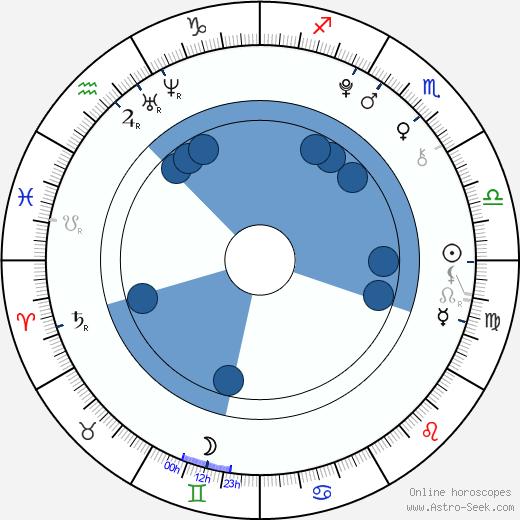 Emilia Stachurska wikipedia, horoscope, astrology, instagram