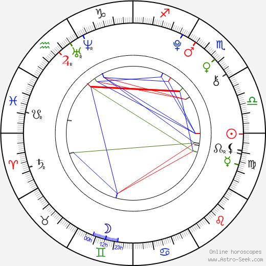 Emilia Stachurska день рождения гороскоп, Emilia Stachurska Натальная карта онлайн