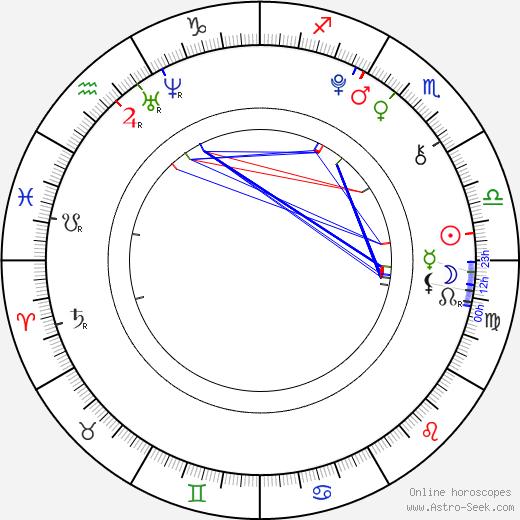 Filip Chlum день рождения гороскоп, Filip Chlum Натальная карта онлайн