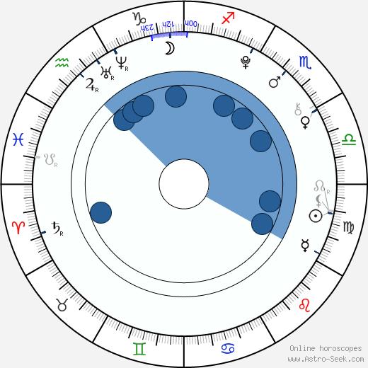 Garance Le Guillermic wikipedia, horoscope, astrology, instagram