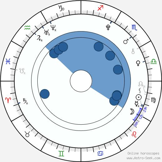 Jeon Jeong Guk wikipedia, horoscope, astrology, instagram