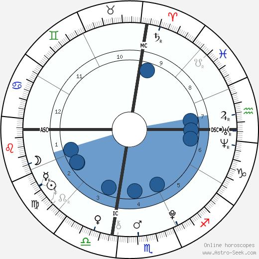 Jungkook wikipedia, horoscope, astrology, instagram