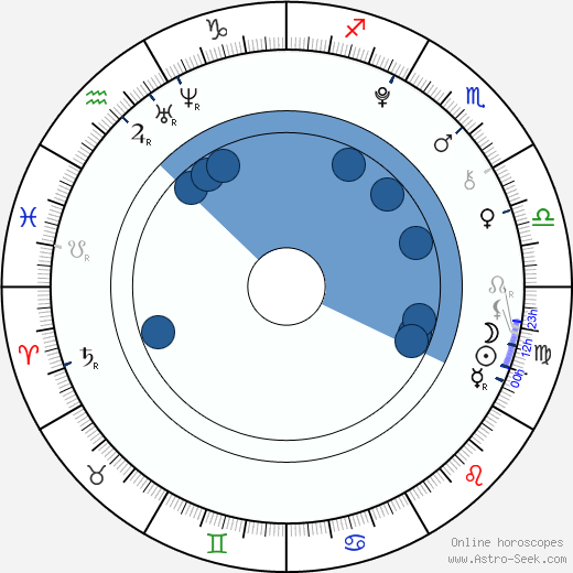 Lucie Kušnírová wikipedia, horoscope, astrology, instagram