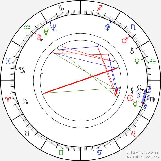 Lucie Kušnírová день рождения гороскоп, Lucie Kušnírová Натальная карта онлайн