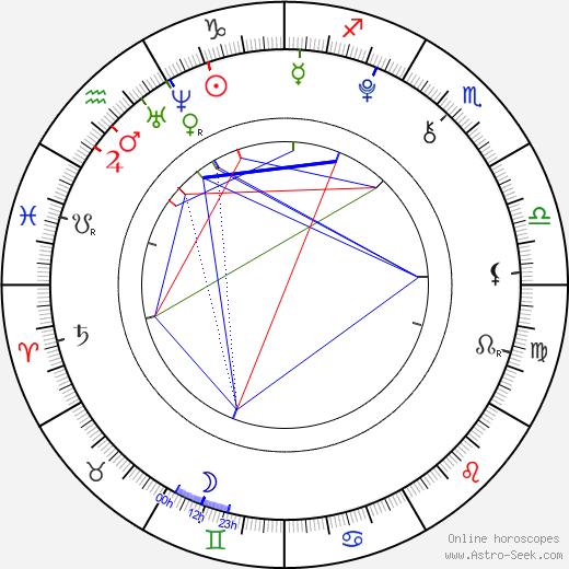 Kerris Dorsey birth chart, Kerris Dorsey astro natal horoscope, astrology