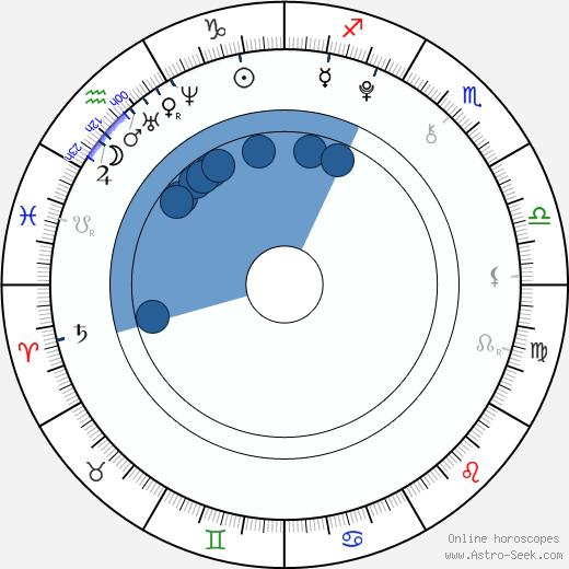 Marlene Lawston wikipedia, horoscope, astrology, instagram