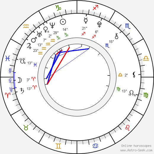 Megan Sherrill birth chart, biography, wikipedia 2019, 2020