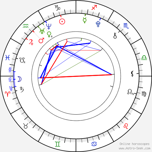 Megan Sherrill birth chart, Megan Sherrill astro natal horoscope, astrology
