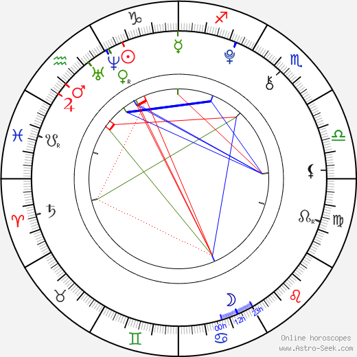 Nathan Gamble astro natal birth chart, Nathan Gamble horoscope, astrology