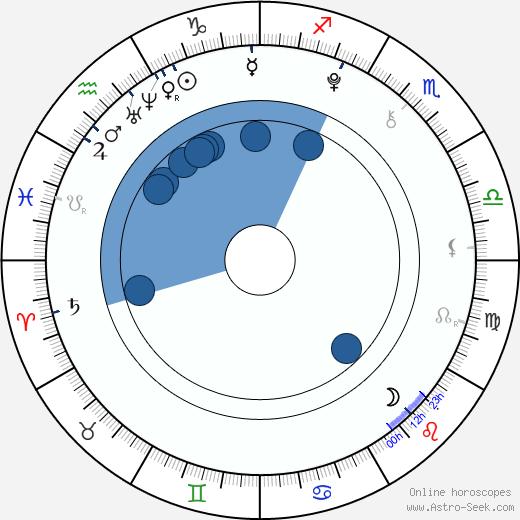 Nick Romeo Reimann wikipedia, horoscope, astrology, instagram