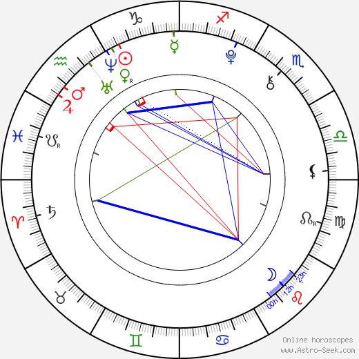 Nick Romeo Reimann birth chart, Nick Romeo Reimann astro natal horoscope, astrology