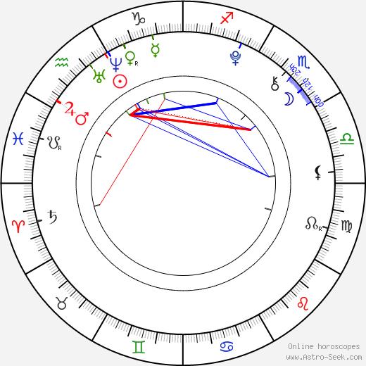 Tomáš Holub astro natal birth chart, Tomáš Holub horoscope, astrology