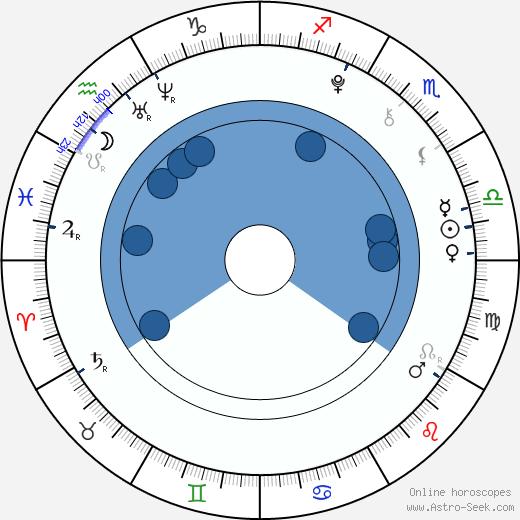 Maxime Godart wikipedia, horoscope, astrology, instagram