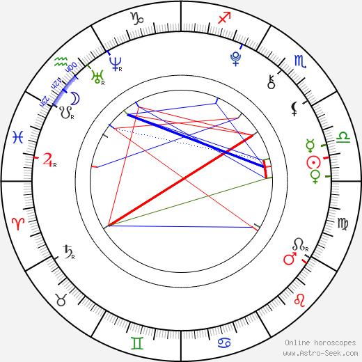 Maxime Godart birth chart, Maxime Godart astro natal horoscope, astrology