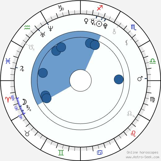 Anna Vykouková wikipedia, horoscope, astrology, instagram