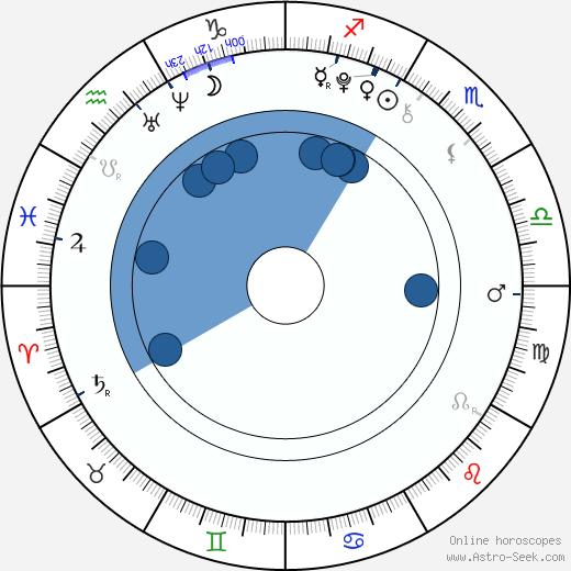 Bradley Steven Perry wikipedia, horoscope, astrology, instagram