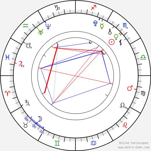 Дарси Роуз Бирнс Darcy Rose Byrnes день рождения гороскоп, Darcy Rose Byrnes Натальная карта онлайн